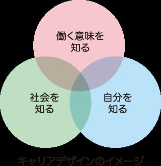 キャリアデザインのイメージ